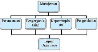 skema-manajemen